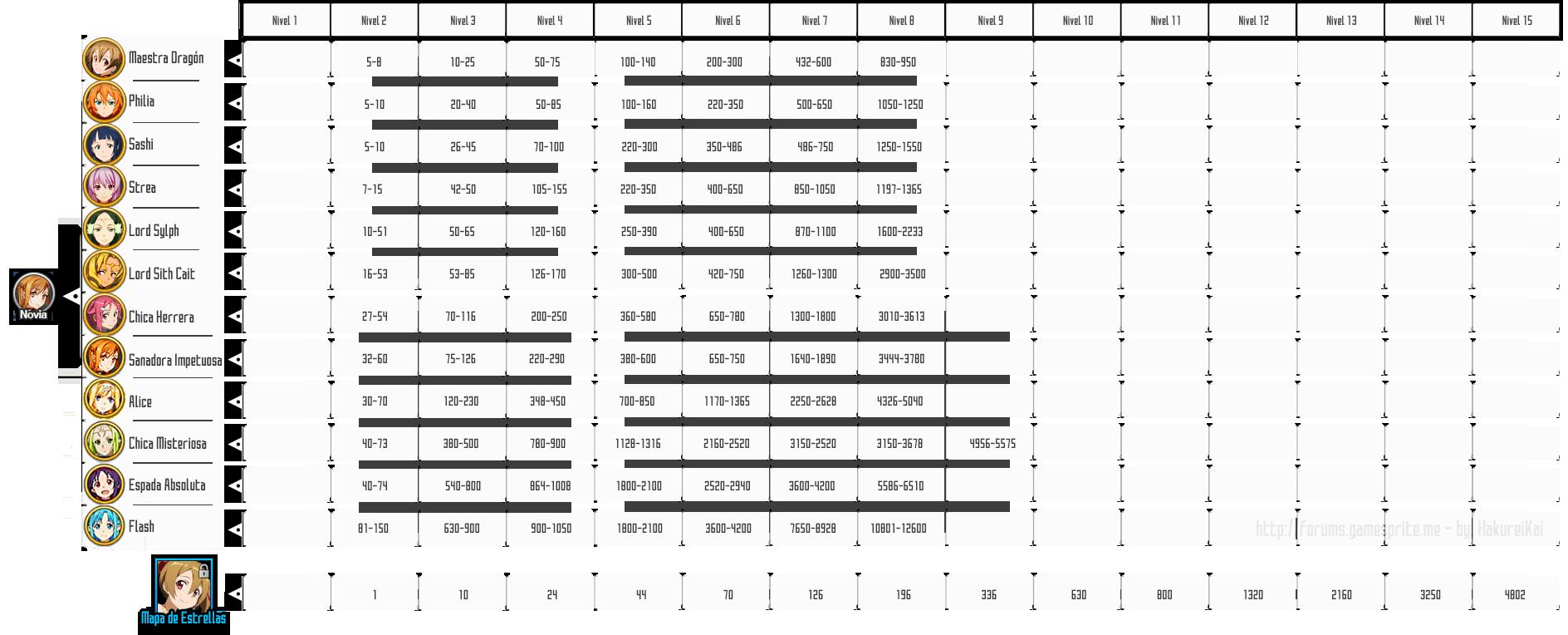 Cantidades necesarias para actualizar SAO Legend Server 8619312tablas2